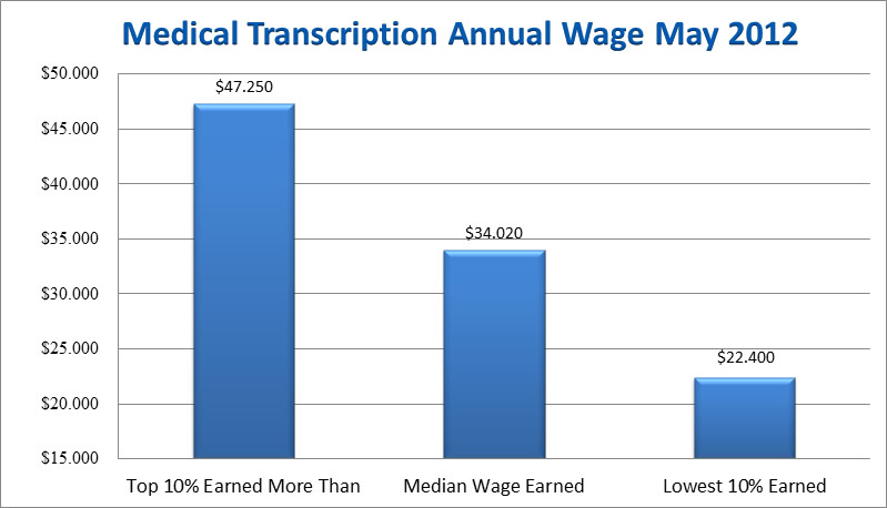 medical-transcription-salary-statistics